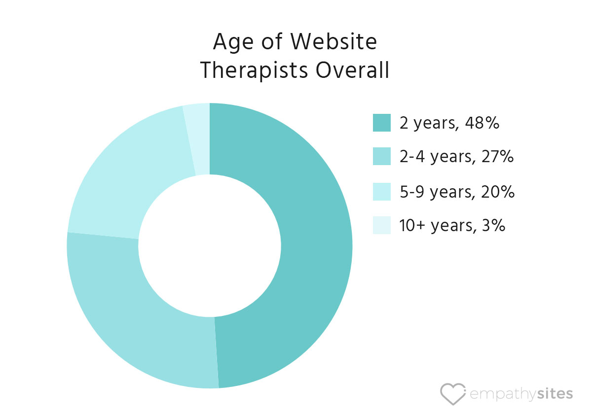 empathysites-therapist-website-data-age-of-website-overall