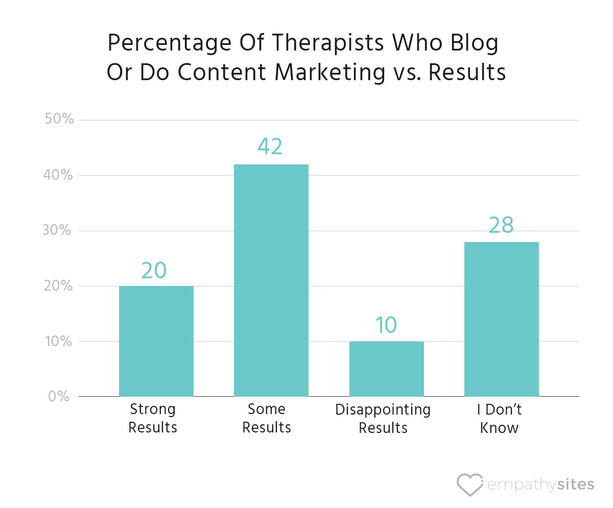 empathysites-therapist-website-data-blogging-vs-results