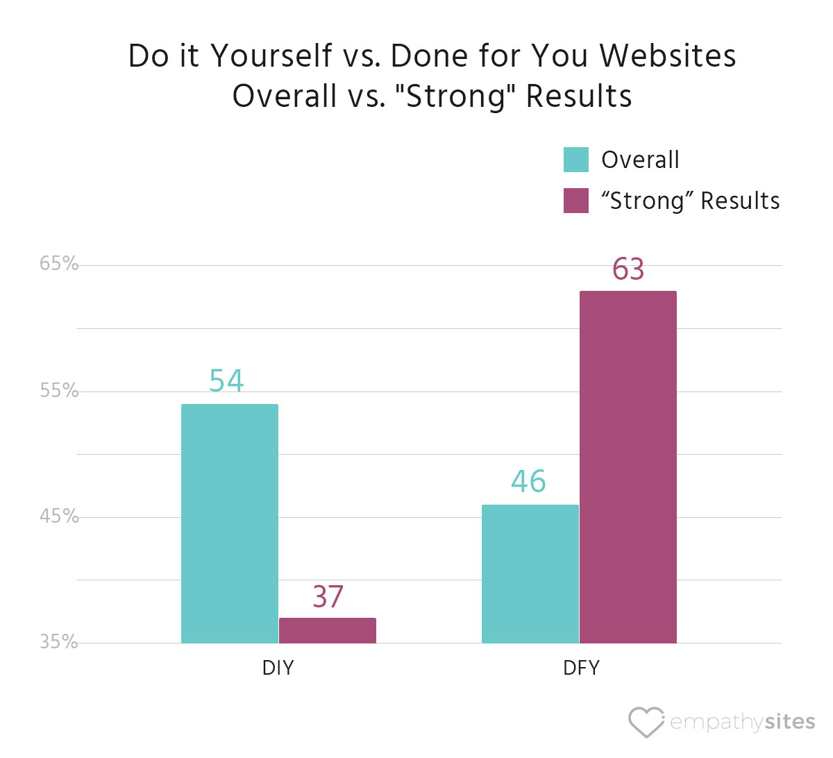 empathysites-therapist-website-data-diy-vs-dfy-overall-vs-strong