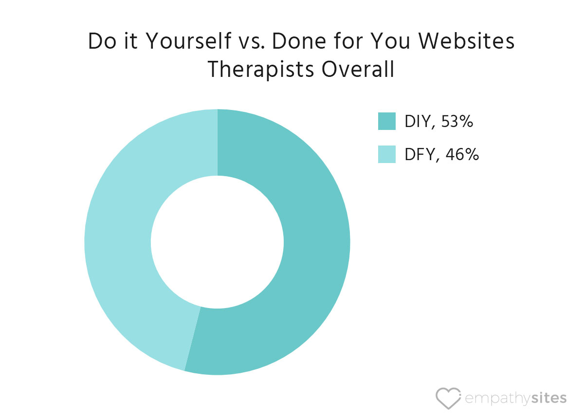 empathysites-therapist-website-data-diy-vs-dfy-overall