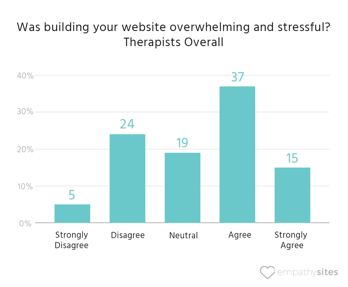 empathysites-therapist-website-data-overwhelm-and-stress-overall